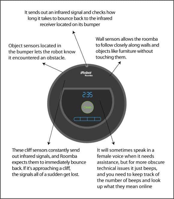 Roomba Nav