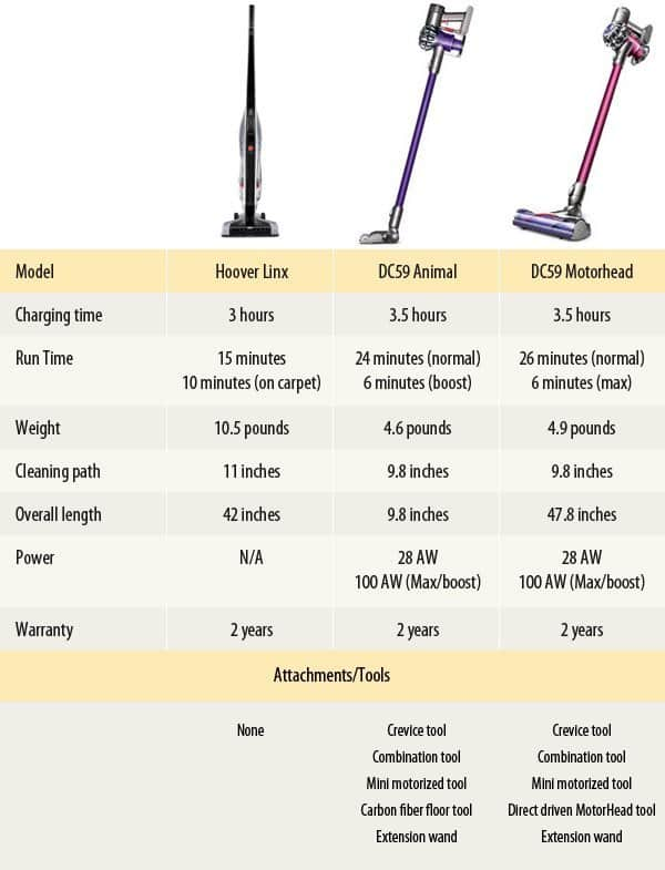 Hoover Linx Vs Dyson Dc59 Is The Price Difference Worth It